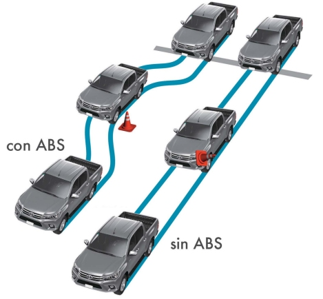Toyota Hilux Frenos ABS con EBD y BA
