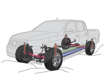 Toyota Hilux Control de Tracción Activo