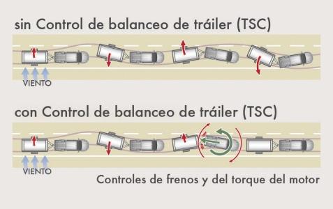 Toyota Hilux Control de Balanceo de Trailer